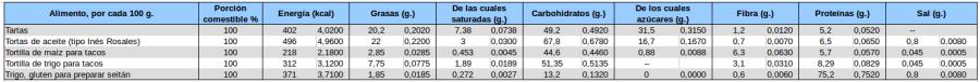 recetasbellas-tablas-cereales-03-2